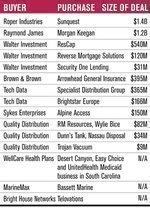 Aging boomers, cash balances drive rising Tampa Bay M&A activity