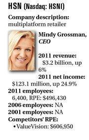 HSN (Nasdaq: HSNI) Company description: multiplatform retailer Mindy Grossman, CEO