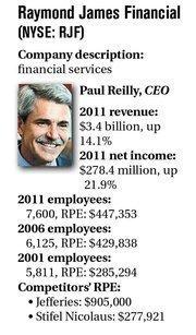 Raymond James Financial  (NYSE: RJF) Company description: financial services Paul Reilly, CEO