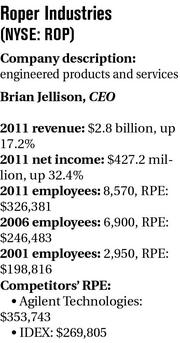 Roper Industries (NYSE: ROP) Company description: engineered products and services Brian Jellison, CEO