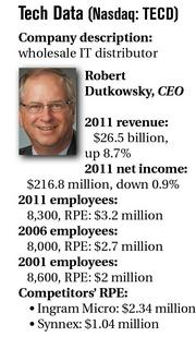 Tech Data (Nasdaq: TECD) Company description: wholesale IT distributor Robert Dutkowsky, CEO