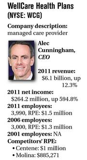 WellCare Health Plans  (NYSE: WCG) Company description: managed care provider Alec Cunningham, CEO
