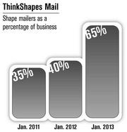 ADDRESS: 5463 West Waters Ave., Suite 820, Tampa 33634NATURE OF BUSINESS: Direct mail marketingPHONE: 800.889.4406WEB: www.thinkshapesmail.com