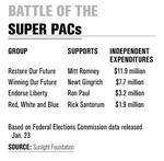 Super PACs showing super power in presidential race