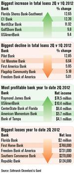 Bank lending and profits grow in 2Q