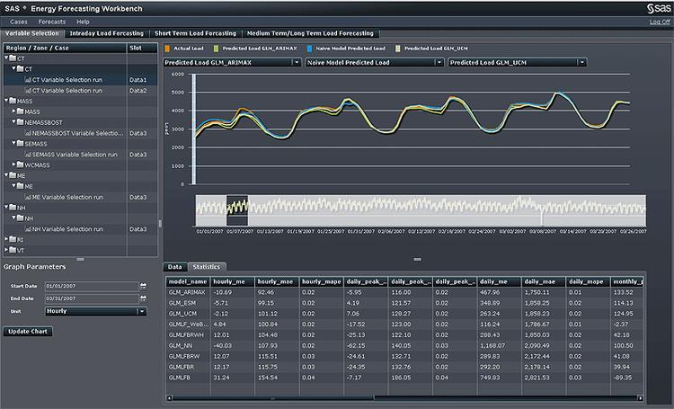 SAS' energy forecasting workbench.