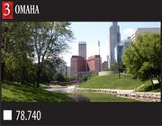 The jobless rate in Omaha is the best among all 102 metros, 4.7 percent. Compare that to the national rate of 8.3 percent.