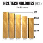 Money Charts: A snapshot of HCL Technologies Ltd.