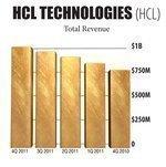 Money Charts: A snapshot of HCL Technologies Ltd.