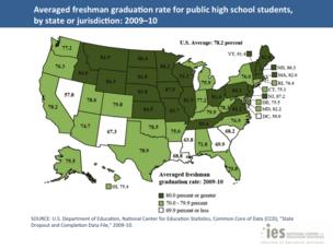 North Carolina's high-school graduation rate is just below the national average. States with relatively high rates are shown in dark green, while those with lower rates are in white.