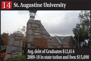 Slideshow: N.C. colleges with highest student debt