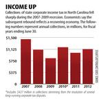 N.C. income from corporations on the rise