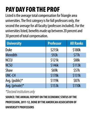 Duke, UNC lead in faculty salaries