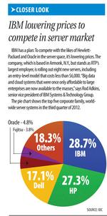 IBM lowering prices to  compete in server market