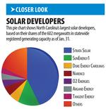 Solar financing model shifts