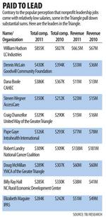 CEOs of Triangle nonprofits lead others in salary