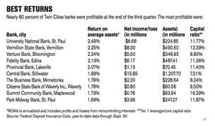 The most profitable Twin Cities banks in Q3.