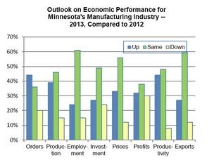 Outlook on Economic Performance for Minnesota's Manufacturing Industry during 2013 compared to 2012.