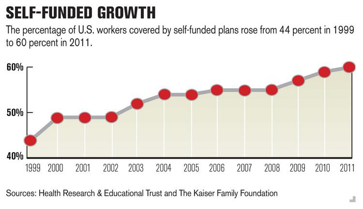 The percentage of U.S. workers covered by self-funded plans rose from 44 percent in 1999 to 60 percent in 2011.