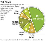 Of the employed 2010 law grads more than 300, or about 40 percent, worked for law firms at the time of the survey. Here's how many grads went to law firms of varying sizes.