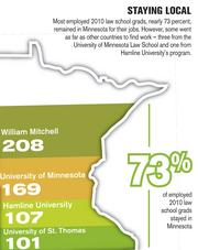 Most employed 2010 law school grads, nearly 73 percent, remained in Minnesota for their jobs. However, some went as far as other countries to find work - three from the University of Minnesota Law School and one from Hamline University's program.