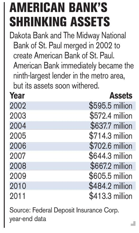 This chart originally was published in theMinneapolis/St. Paul Business Journal in July.