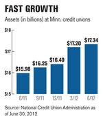 New money floods MN credit unions