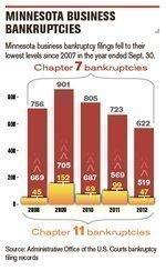 Bankruptcies drop, firms adapt