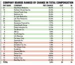 Corporate board turnover raises costs