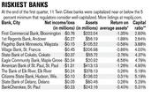 *ROAA is annualized and includes profits and losses from noncontrolling interests **Tier 1 leverage/core capital ratio Source: Federal Deposit Insurance Corp. year-to-date data through March 31 (excludes Maple Grove-based Inter Savings Bank, which was closed by regulators and sold to Reeds Spring, Mo.-based Great Southern Bank on April 27)