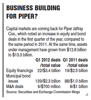 Better times ahead for Piper Jaffray
