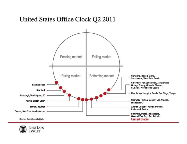 Jones Lang LaSalle Inc.'s property clock for the second quarter of 2011 shows D.C. losing its top spot to San Francisco.