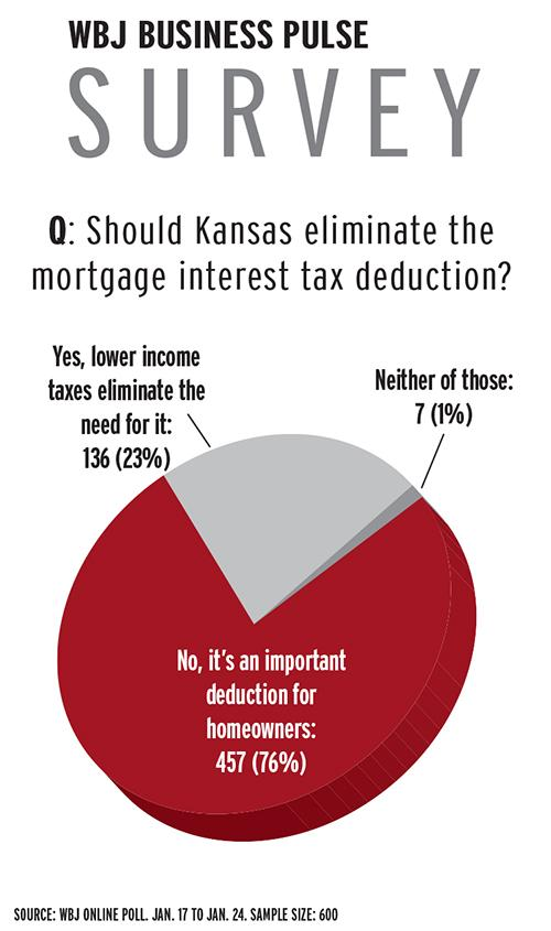 In an unscientific Wichita Business Journal poll,76 percent of the 600 respondents said the Kansas mortgage interest tax deduction should not be eliminated.