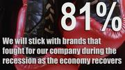 "The Business Journals surveyed 2,200 SMB owners, CEOs and presidents from companies with 1-499 employees. Eighty-one percent agreed to the statement, ""We will stick with brands that fought for our company during the recession as the economy recovers."""