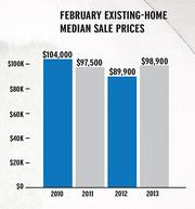 February existing-home median sale prices