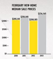 February new-home mediansale prices