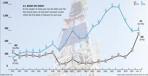 As gas prices remain low, supply stays high, most companies focus on search for oil