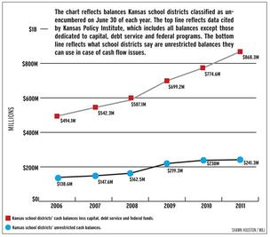 The chart reflects balances Kansas school districts classified as unencumbered on June 30 of each year. The top line reflects data cited by Kansas Policy Institute, which includes all balances except those dedicated to capital, debt service and federal programs. The bottom line reflects what school districts say are unrestricted balances they can use in case of cash flow issues.