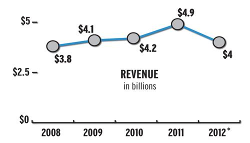 A look at Spirit AeroSystems' recent financial and delivery performance under Jeff Turner: revenues.