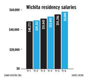 Wichita residency salaries.