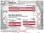 The List: Most architectural firms report increases in Mass. billings in 2015