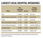 Local hospital profits surge $51M