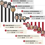 The List: Ranking the efficiency of our highest-Paid CEOs