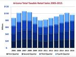 Arizona retail sales jump reflects optimism in latest consumer confidence poll