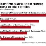 Inside the list: Central Florida's chambers of commerce