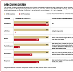 Why health insurers are vacating much of rural Oregon