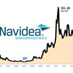 Cardinal Health poised to become major Navidea stockholder