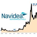 Navidea shareholders reject 1-for-20 reverse stock split, don't endorse director nominees