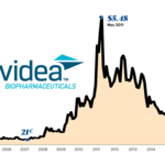 Navidea names new CEO, with incentives tied to stock price