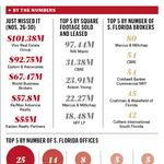 Commercial brokers in talent war